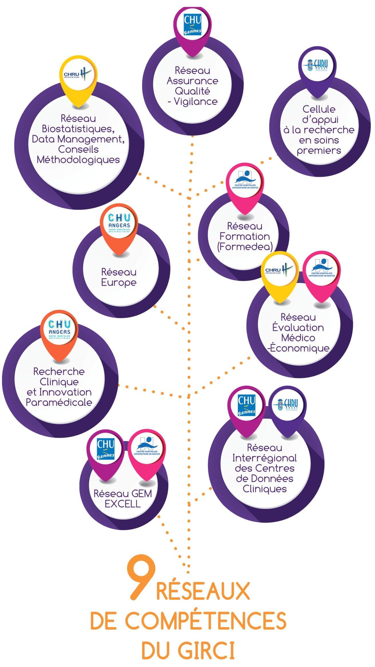 Arbre illustrant les 9 réseaux de compétences